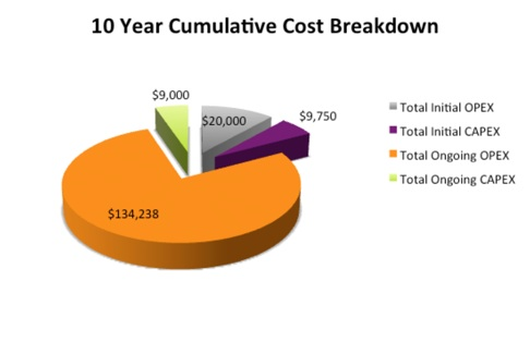 Microwave Backhaul Total Cost of Ownership (TCO) pt. 2
