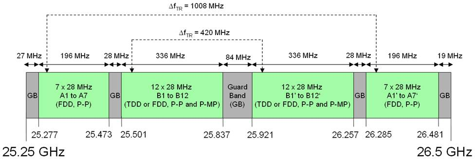 Radio frequency - Aviat Networks