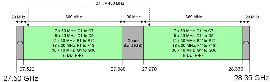 Figure 2 - 27.5-28.35 GHz Band Plan and Associated Usage - Industry Canada