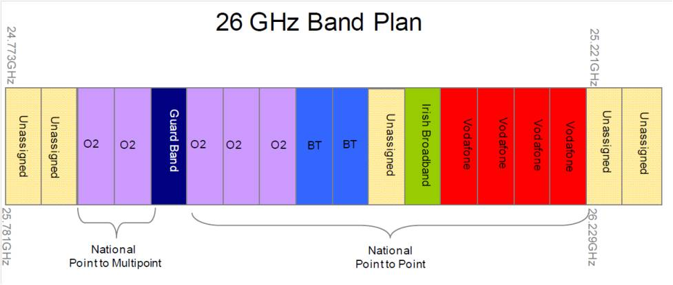 Figure 3 - Current 26GHz Band Plan - ComReg Ireland