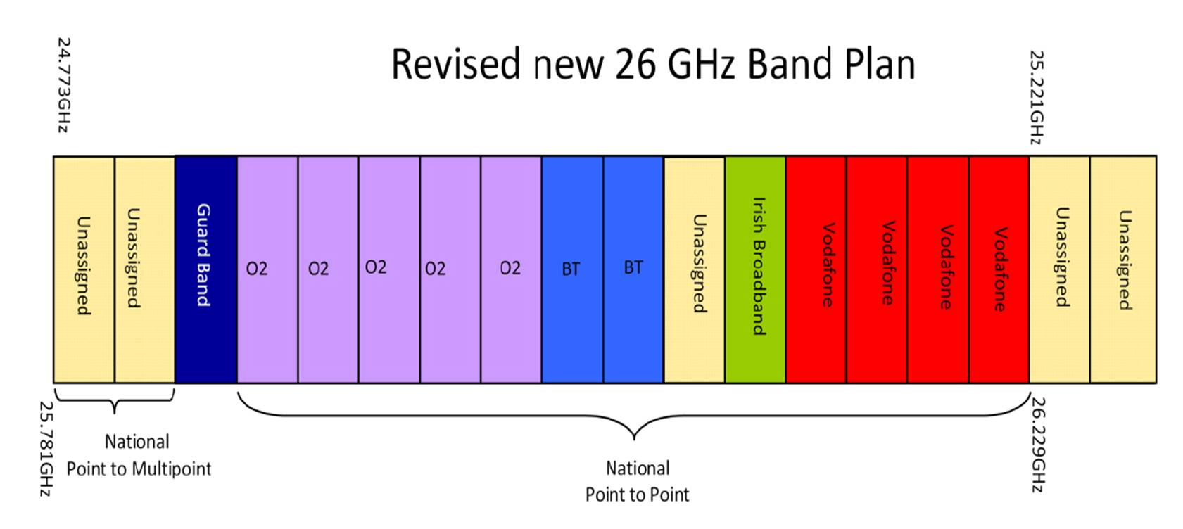 Figure 4 - Revised New 26GHz band plan - ComReg Ireland