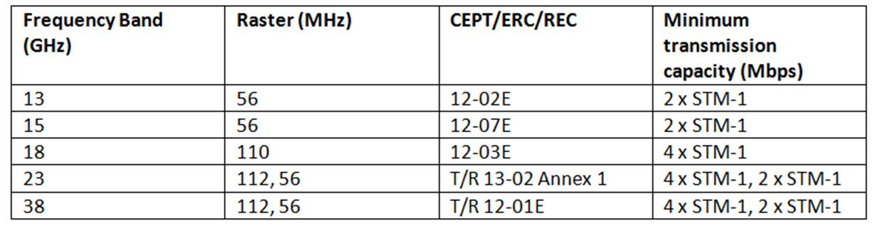 ComReg microwave spectrum rules changes September 2012