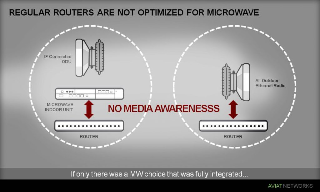 CTR-microwave-router