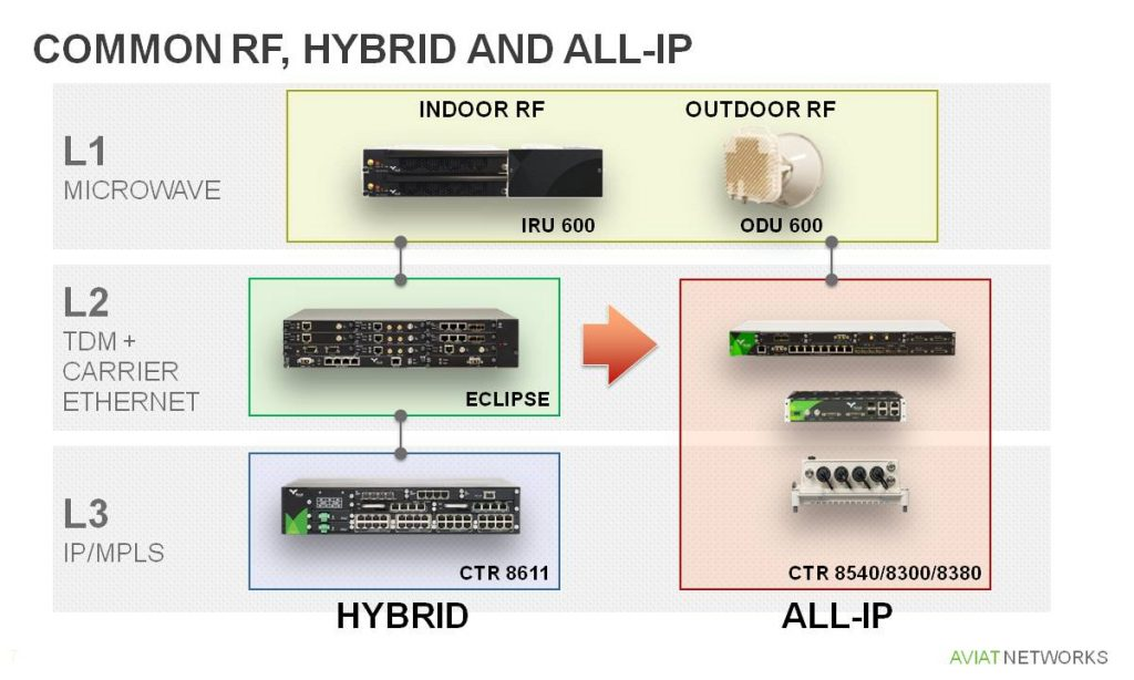 CTR 8611 works with Eclipse and Aviat's full portfolio of RF units