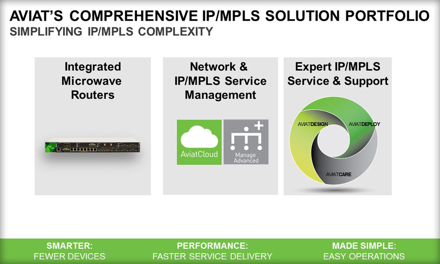 Aviat's comprehensive IP/MPLS Solution Portfolio simplifies IP/MPLS