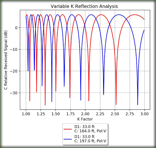 Reflection analysis (used to calculate space diversity antenna spacing)