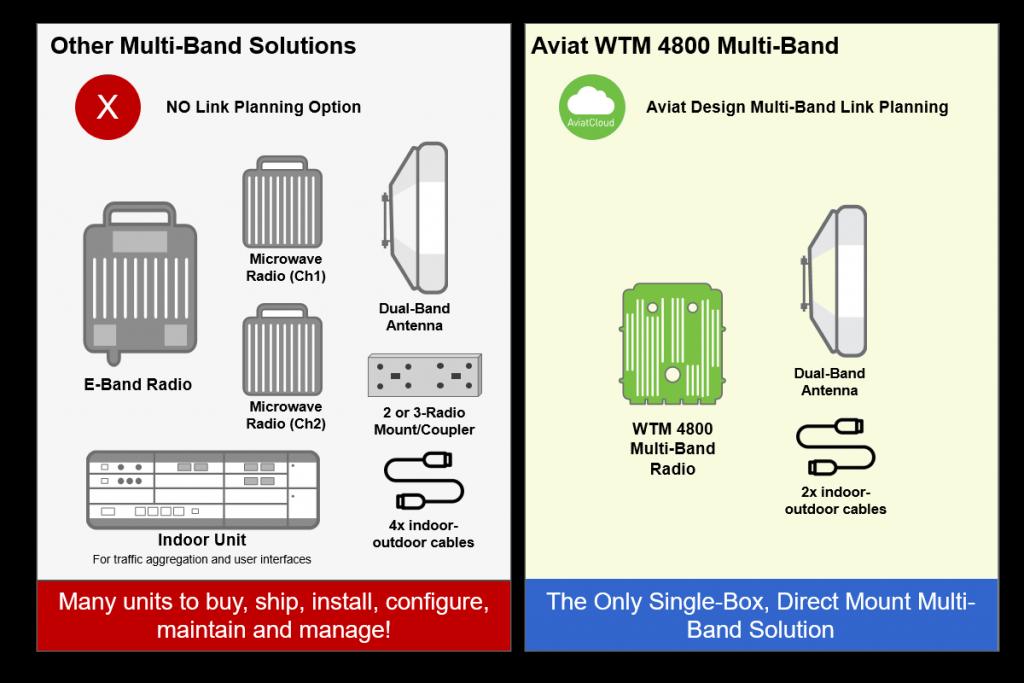 WTM 4800 - Aviat Networks