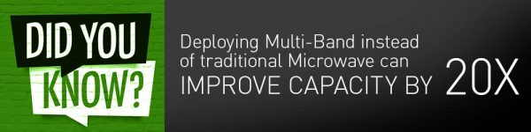 Did you know…Deploying Multi-Band instead of traditional Microwave can improve capacity by 20x?