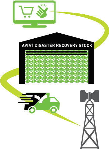 Peace of mind with Aviat's Disaster Recovery Plan