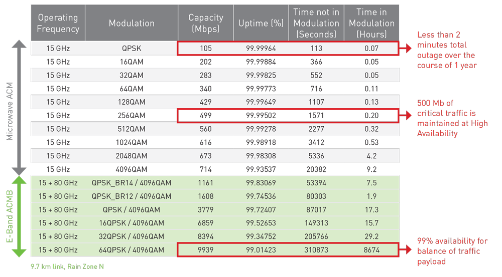 Figure 1: Time at Capacity / Modulation