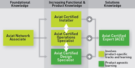 AviatCare Educate Certification Program
