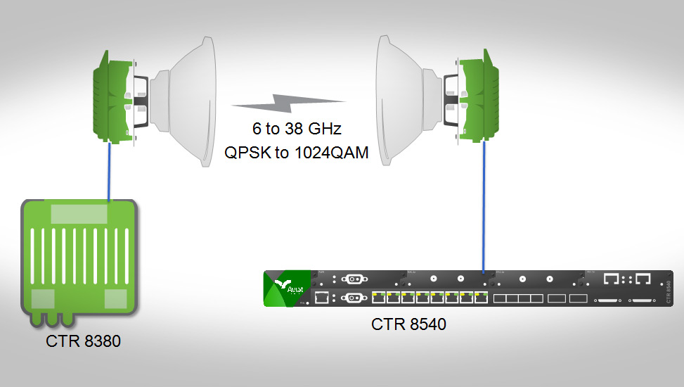 CTR 8380 is over-the-air compatible with CTR 8300 and CTR 8540 of microwave routers.