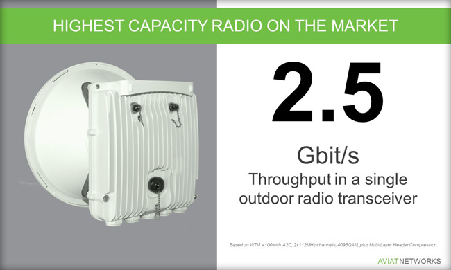 WTM 4000 The industry's highest capacity microwave radio
